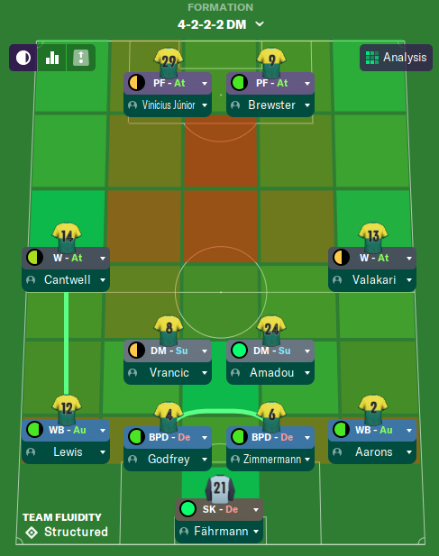 442 Sicilian - Football Manager 2020