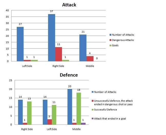 Attak e Defence